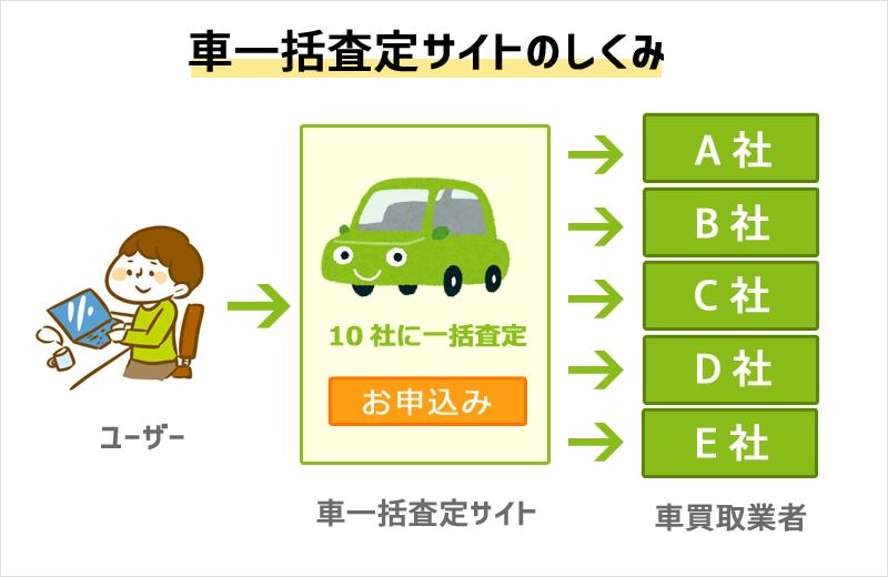 車一括査定とは?最大10社の中古車買取業者にまとめて査定依頼できるサービス